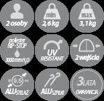 Baltoro - cechy namiotu w infografice